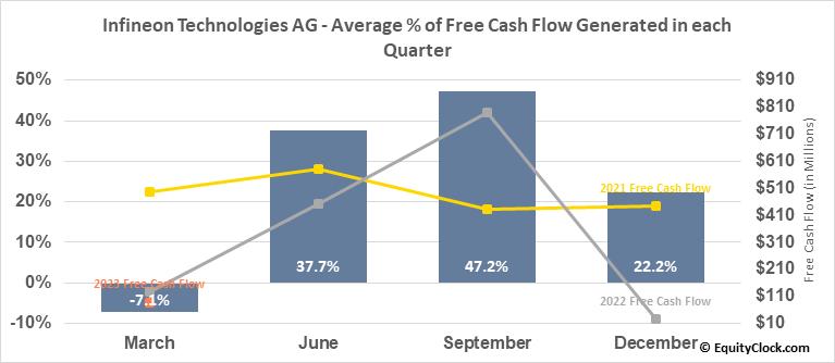 Infineon Technologies AG (OTCMKT:IFNNY) Free Cash Flow Seasonality