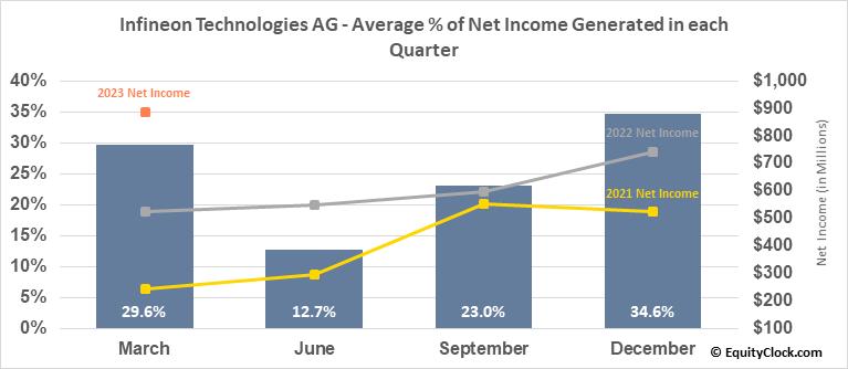 Infineon Technologies AG (OTCMKT:IFNNY) Net Income Seasonality