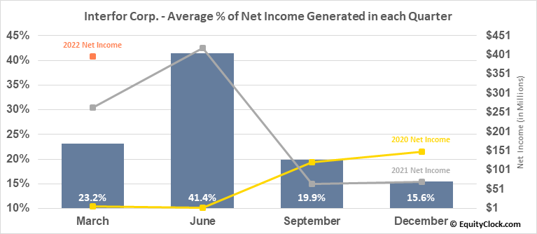 Interfor Corp. (TSE:IFP.TO) Net Income Seasonality