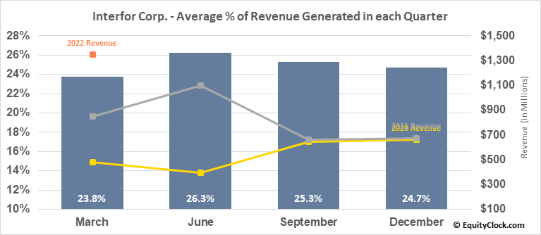 Interfor Corp. (TSE:IFP.TO) Revenue Seasonality
