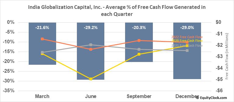 India Globalization Capital, Inc. (AMEX:IGC) Free Cash Flow Seasonality