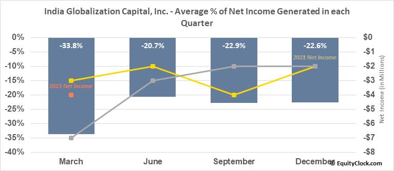 India Globalization Capital, Inc. (AMEX:IGC) Net Income Seasonality
