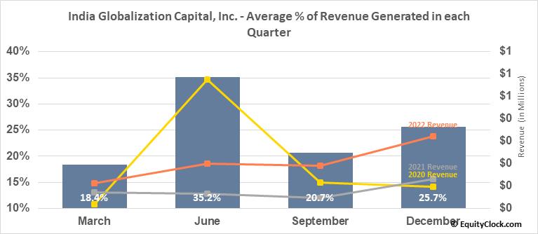 India Globalization Capital, Inc. (AMEX:IGC) Revenue Seasonality