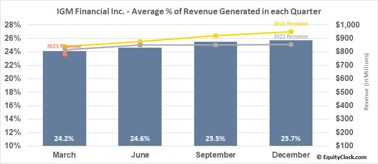 IGM Financial Inc. (TSE:IGM.TO) Revenue Seasonality