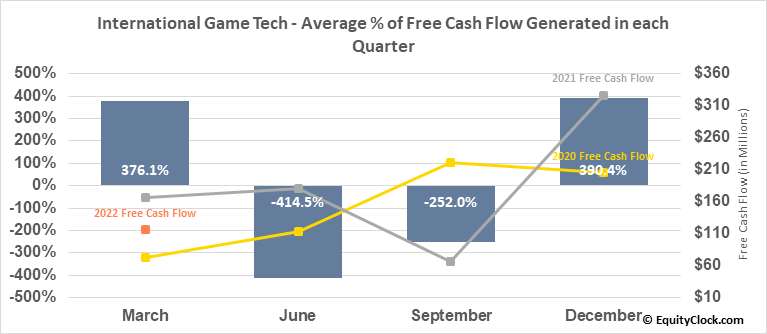 International Game Tech (NYSE:IGT) Free Cash Flow Seasonality