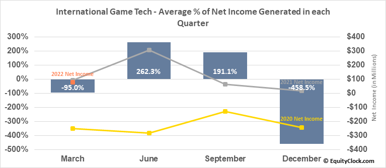 International Game Tech (NYSE:IGT) Net Income Seasonality