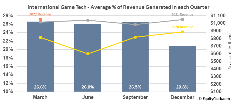 International Game Tech (NYSE:IGT) Revenue Seasonality