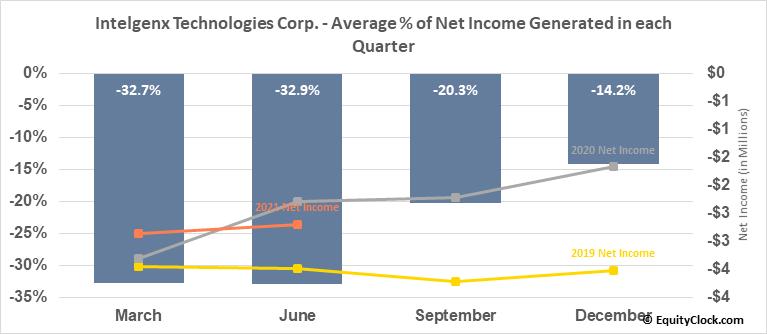 Intelgenx Technologies Corp. (TSXV:IGX.V) Net Income Seasonality