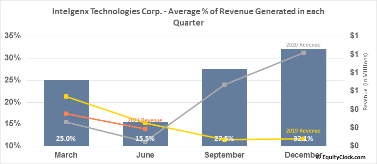 Intelgenx Technologies Corp. (TSXV:IGX.V) Revenue Seasonality