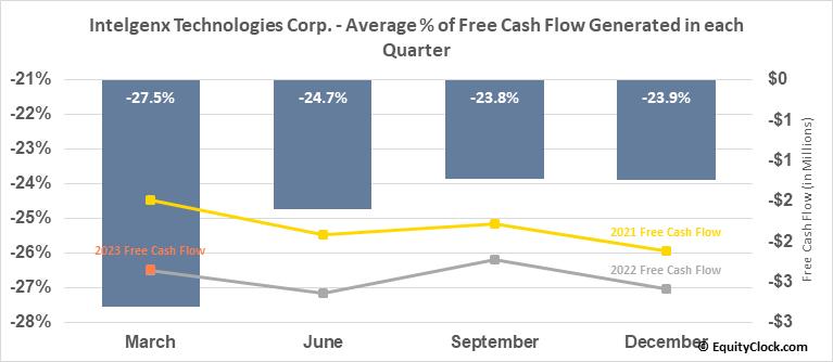 Intelgenx Technologies Corp. (OTCMKT:IGXT) Free Cash Flow Seasonality