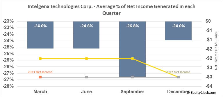 Intelgenx Technologies Corp. (OTCMKT:IGXT) Net Income Seasonality