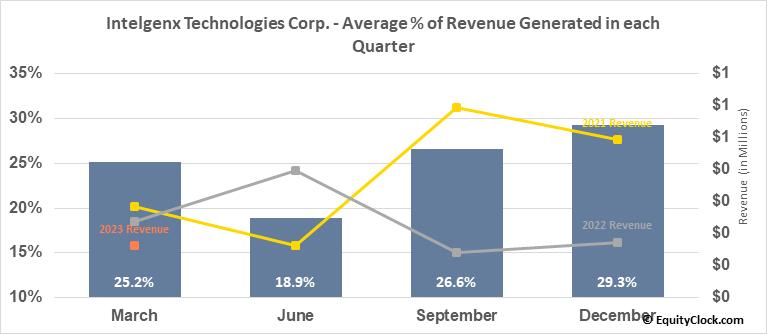 Intelgenx Technologies Corp. (OTCMKT:IGXT) Revenue Seasonality