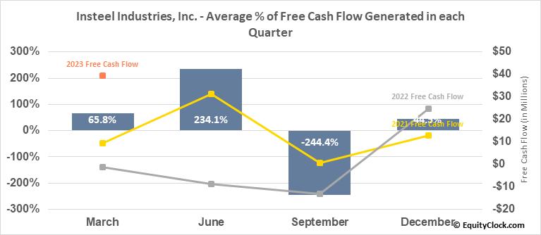 Insteel Industries, Inc. (NASD:IIIN) Free Cash Flow Seasonality