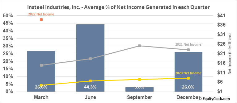 Insteel Industries, Inc. (NASD:IIIN) Net Income Seasonality
