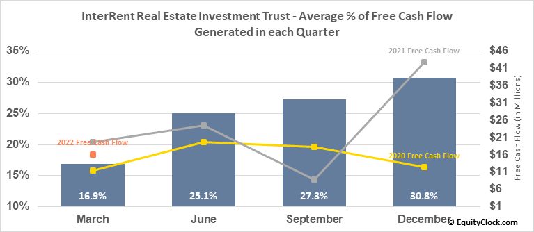 InterRent Real Estate Investment Trust (TSE:IIP/UN.TO) Free Cash Flow Seasonality