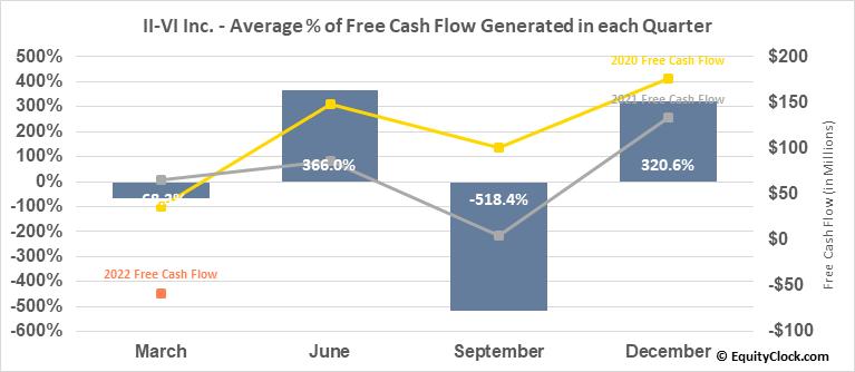 II-VI Inc. (NASD:IIVI) Free Cash Flow Seasonality