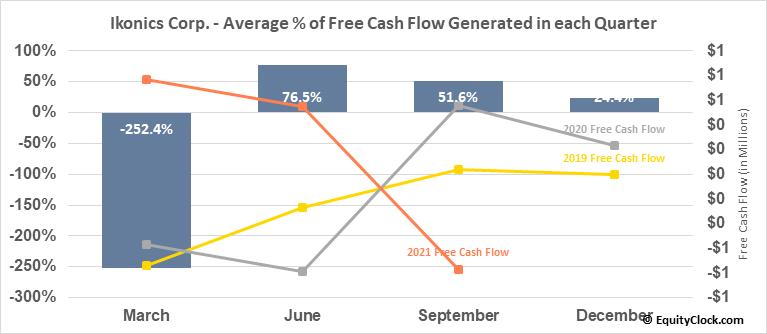 Ikonics Corp.  (IKNX) Free Cash Flow Seasonality