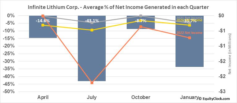 Infinite Lithium Corp. (TSXV:ILI.V) Net Income Seasonality