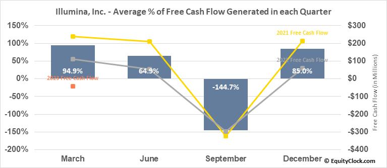 Illumina, Inc. (NASD:ILMN) Free Cash Flow Seasonality
