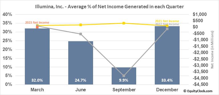 Illumina, Inc. (NASD:ILMN) Net Income Seasonality
