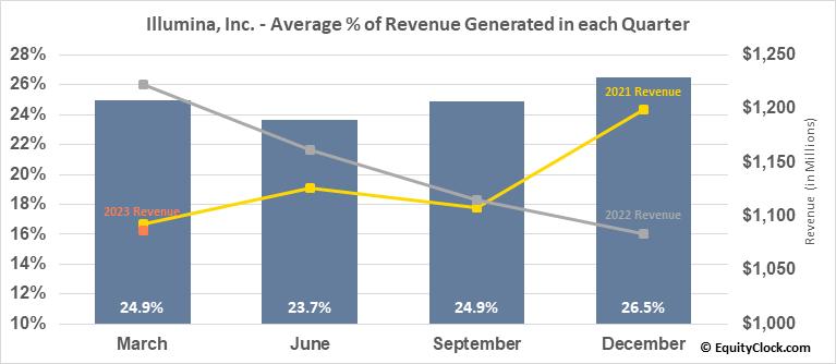 Illumina, Inc. (NASD:ILMN) Revenue Seasonality