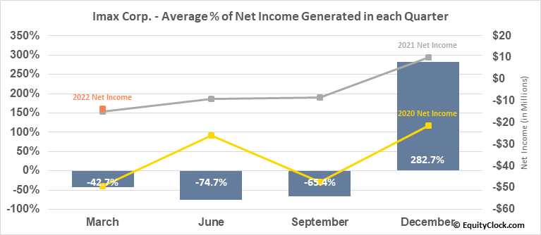 Imax Corp. (NYSE:IMAX) Net Income Seasonality