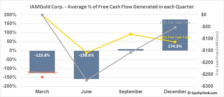IAMGold Corp. (TSE:IMG.TO) Free Cash Flow Seasonality