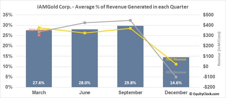 IAMGold Corp. (TSE:IMG.TO) Revenue Seasonality