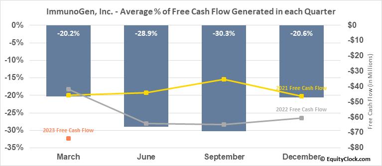ImmunoGen, Inc. (NASD:IMGN) Free Cash Flow Seasonality