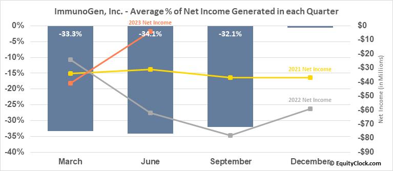 ImmunoGen, Inc. (NASD:IMGN) Net Income Seasonality