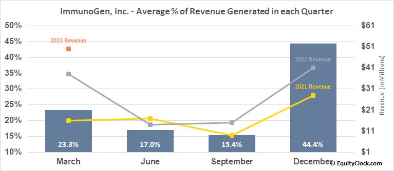 ImmunoGen, Inc. (NASD:IMGN) Revenue Seasonality