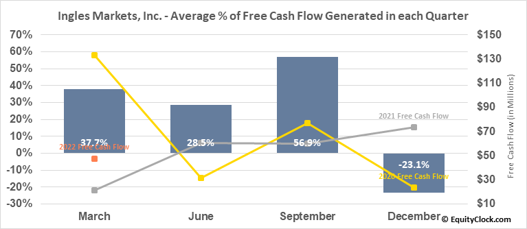 Ingles Markets, Inc. (NASD:IMKTA) Free Cash Flow Seasonality