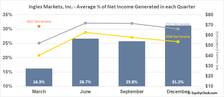 Ingles Markets, Inc. (NASD:IMKTA) Net Income Seasonality