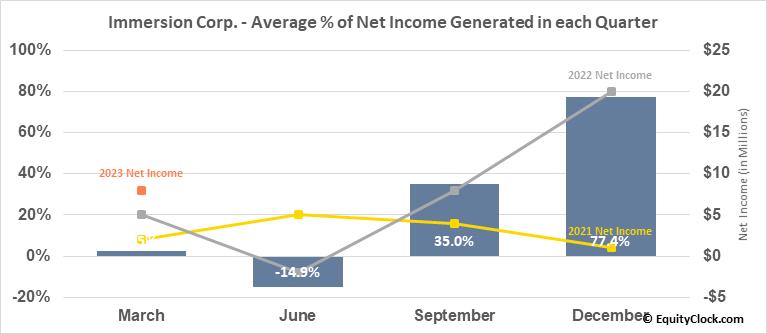 Immersion Corp. (NASD:IMMR) Net Income Seasonality