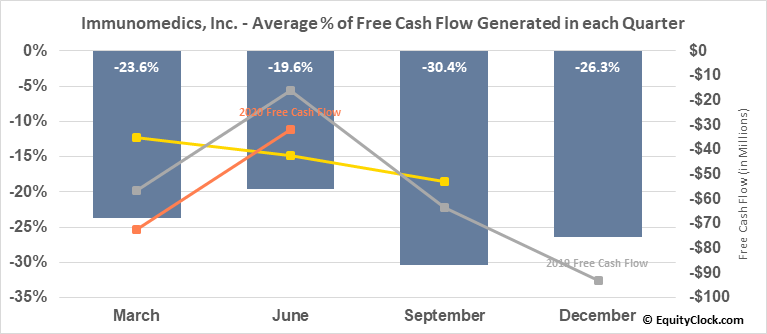 Immunomedics, Inc. (NASD:IMMU) Free Cash Flow Seasonality