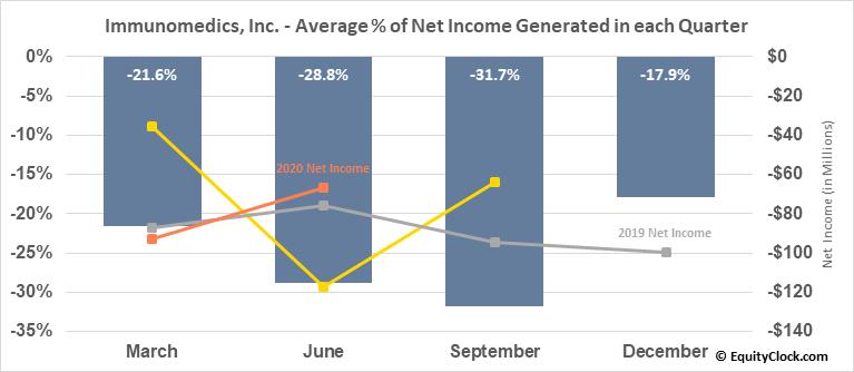 Immunomedics, Inc. (NASD:IMMU) Net Income Seasonality