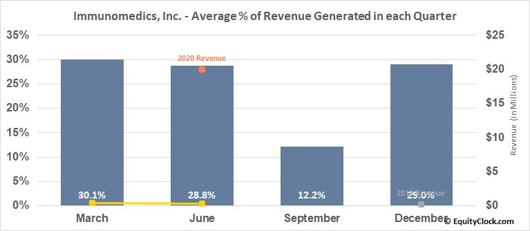 Immunomedics, Inc. (NASD:IMMU) Revenue Seasonality