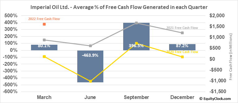 Imperial Oil Ltd. (TSE:IMO.TO) Free Cash Flow Seasonality