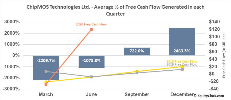 ChipMOS Technologies Ltd. (NASD:IMOS) Free Cash Flow Seasonality