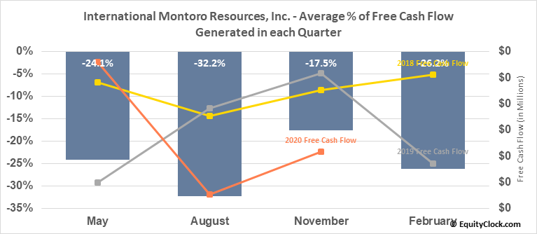 International Montoro Resources, Inc. (TSXV:IMT.V) Free Cash Flow Seasonality