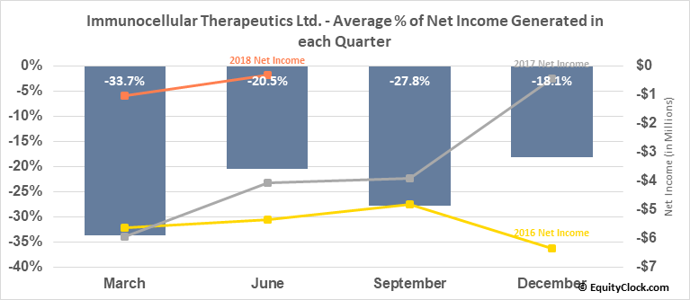 Immunocellular Therapeutics Ltd. (OTCMKT:IMUC) Net Income Seasonality