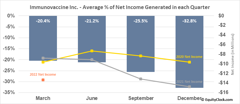 Immunovaccine Inc. (TSE:IMV.TO) Net Income Seasonality