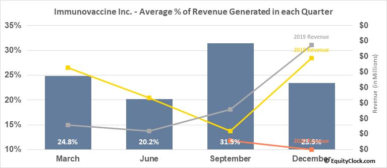 Immunovaccine Inc. (TSE:IMV.TO) Revenue Seasonality