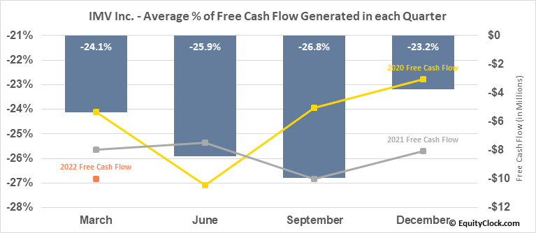 IMV Inc. (NASD:IMV) Free Cash Flow Seasonality