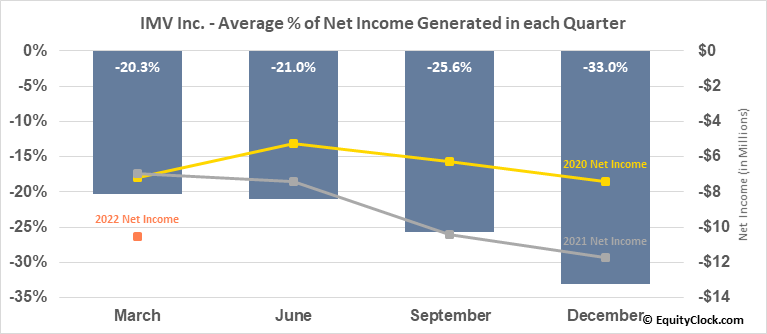 IMV Inc. (NASD:IMV) Net Income Seasonality