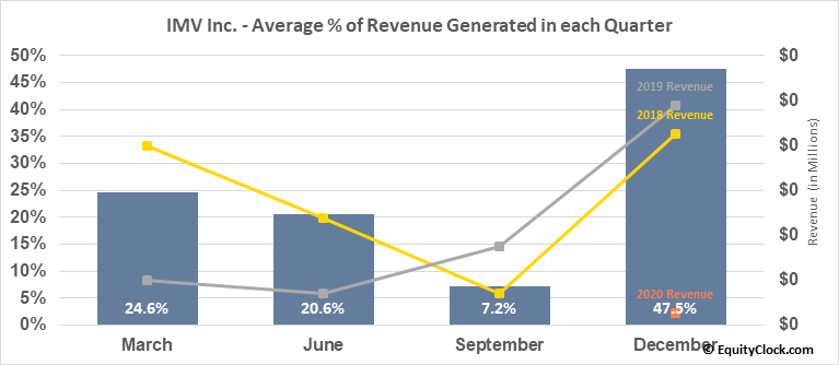 IMV Inc. (NASD:IMV) Revenue Seasonality