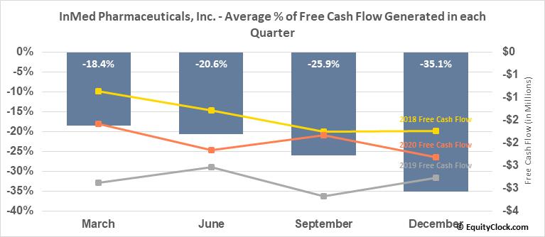 InMed Pharmaceuticals, Inc. (TSE:IN.TO) Free Cash Flow Seasonality