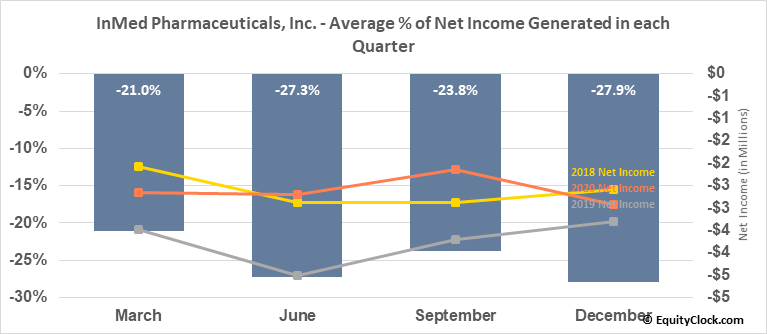 InMed Pharmaceuticals, Inc. (TSE:IN.TO) Net Income Seasonality