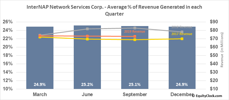 InterNAP Network Services Corp. (NASD:INAP) Revenue Seasonality
