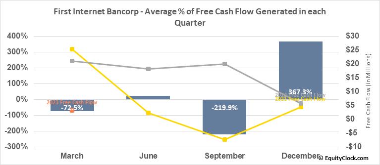 First Internet Bancorp (NASD:INBK) Free Cash Flow Seasonality